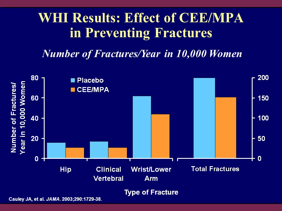 WHI Results: Effect of CEE/MPA in Preventing Fractures