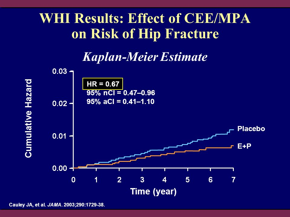 WHI Results: Effect of CEE/MPA on Risk of Hip Fracture