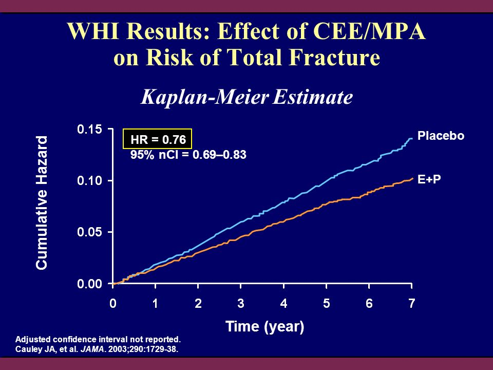 WHI Results: Effect of CEE/MPA on Risk of Total Fracture