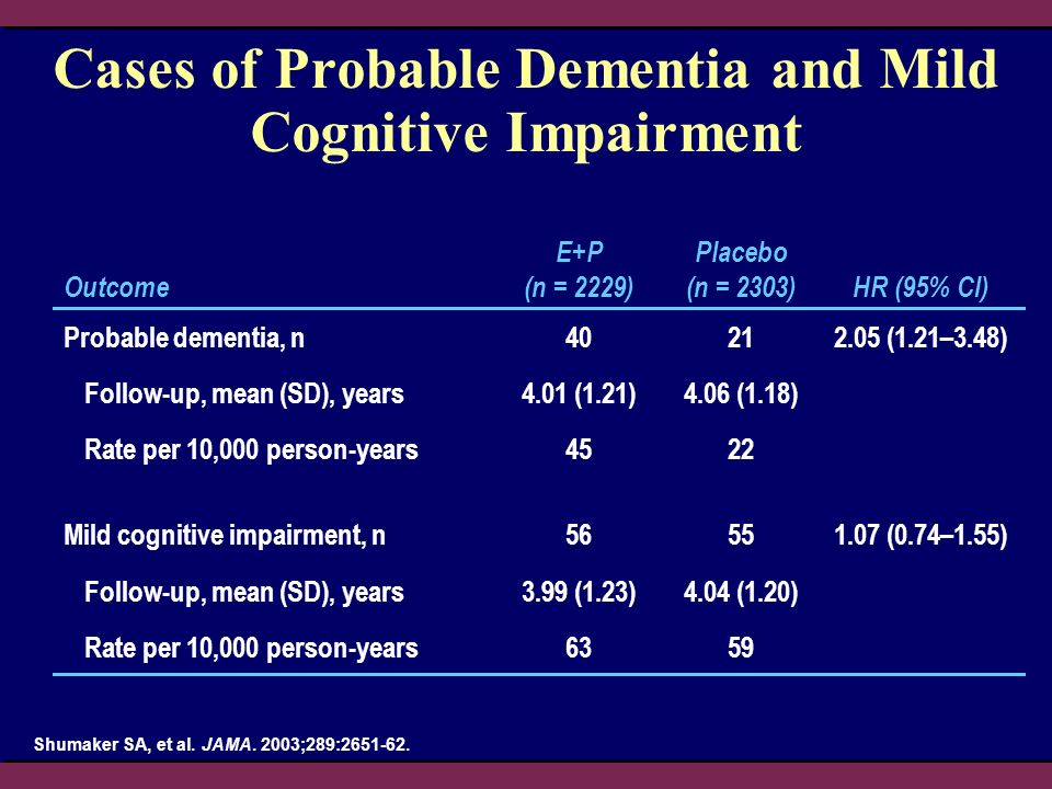 Cases of Probable Dementia and Mild Cognitive Impairment