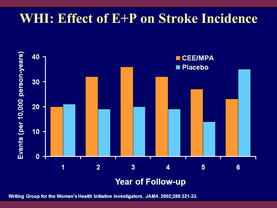 WHI: Effect of E+P on Stroke Incidence
