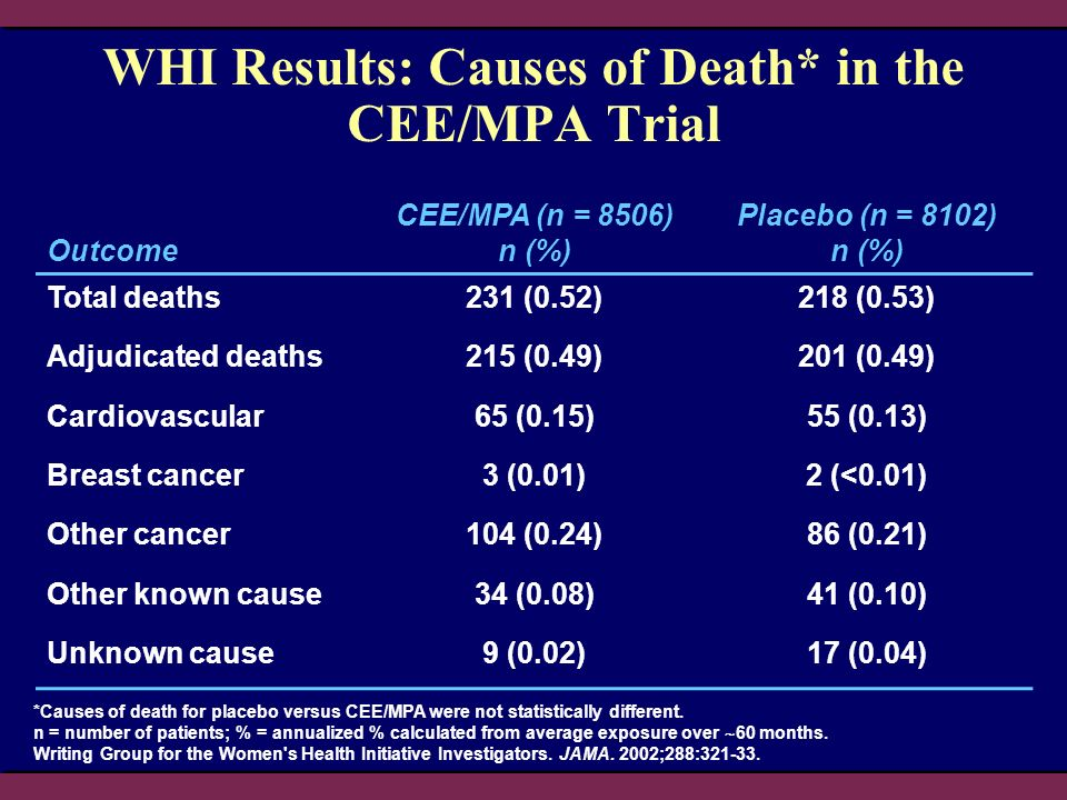 WHI Results: Causes of Death* in the CEE/MPA Trial