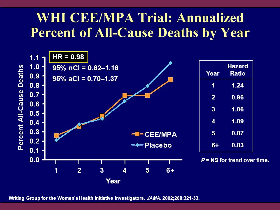 WHI CEE/MPA Trial: Annualized Percent of All-Cause Deaths by Year