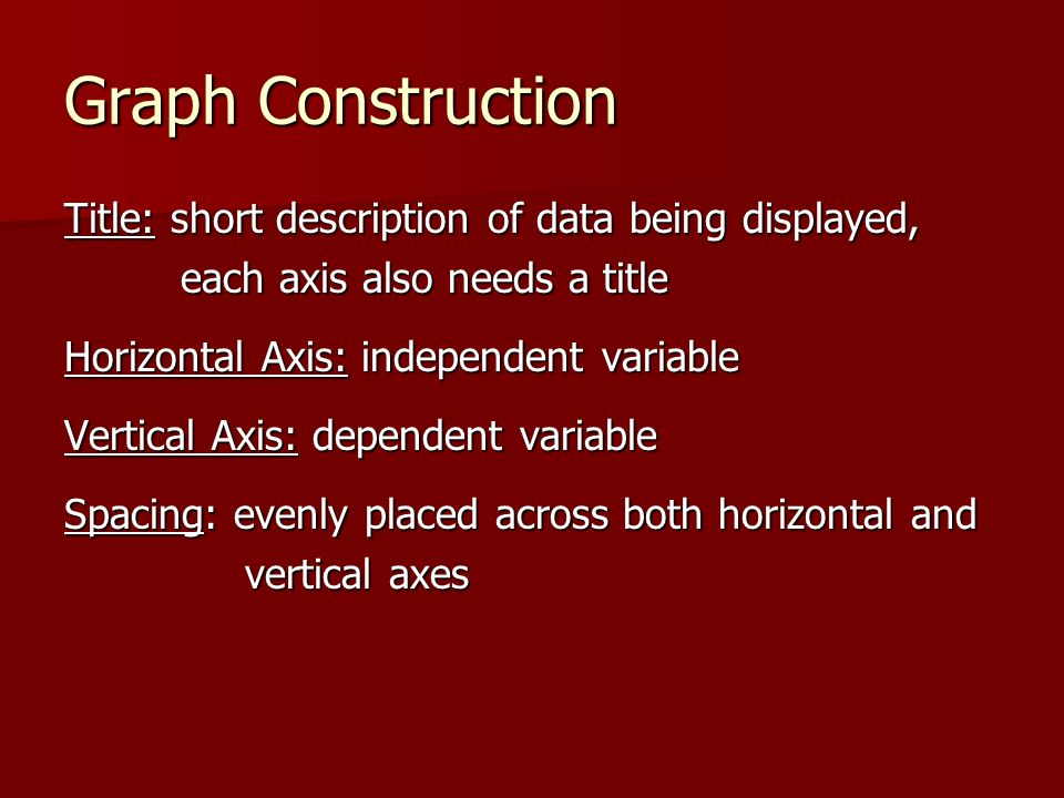 Graph Construction Title: short description of data being displayed,