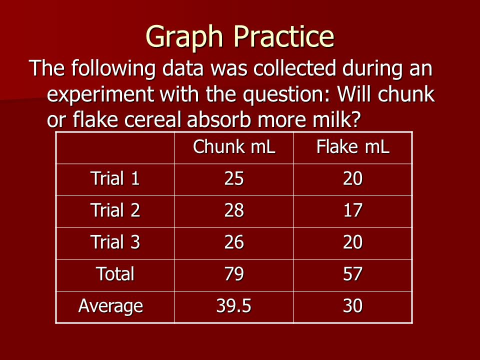Graph Practice The following data was collected during an experiment with the question: Will chunk or flake cereal absorb more milk
