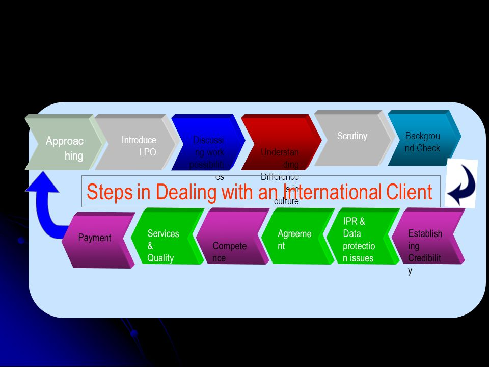 Steps in Dealing with an International Client