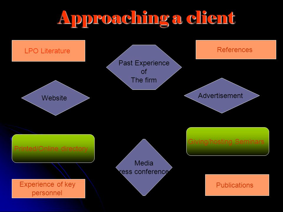Approaching a client LPO Literature References Past Experience of