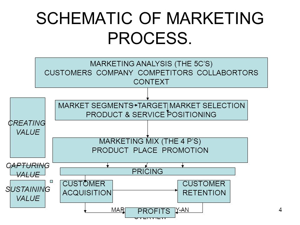 SCHEMATIC OF MARKETING PROCESS.