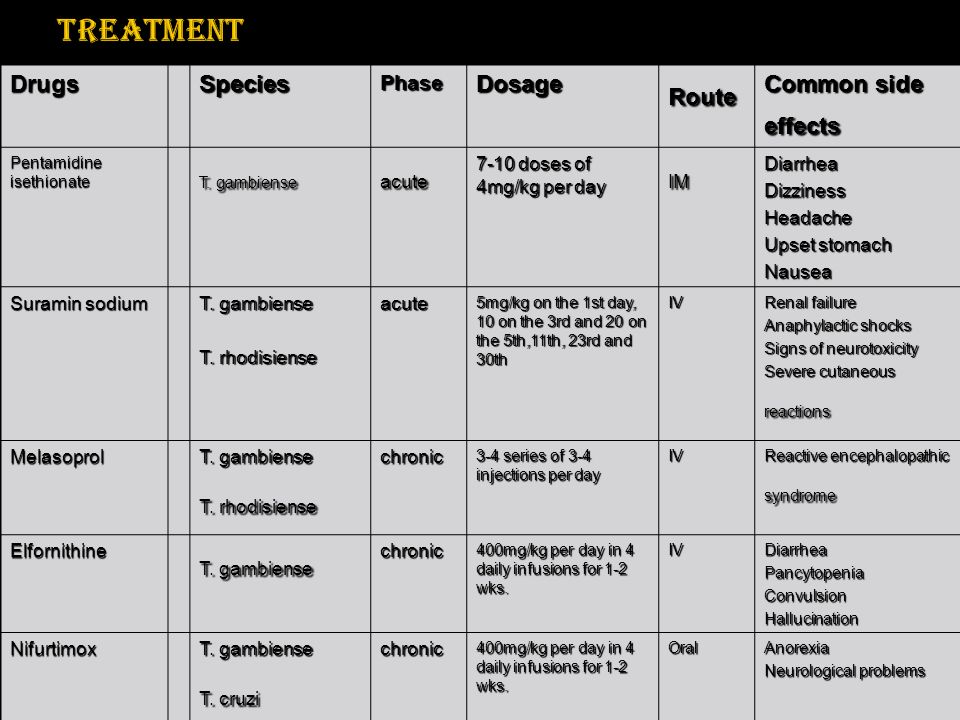 Treatment Drugs Species Dosage Route Common side effects Phase acute