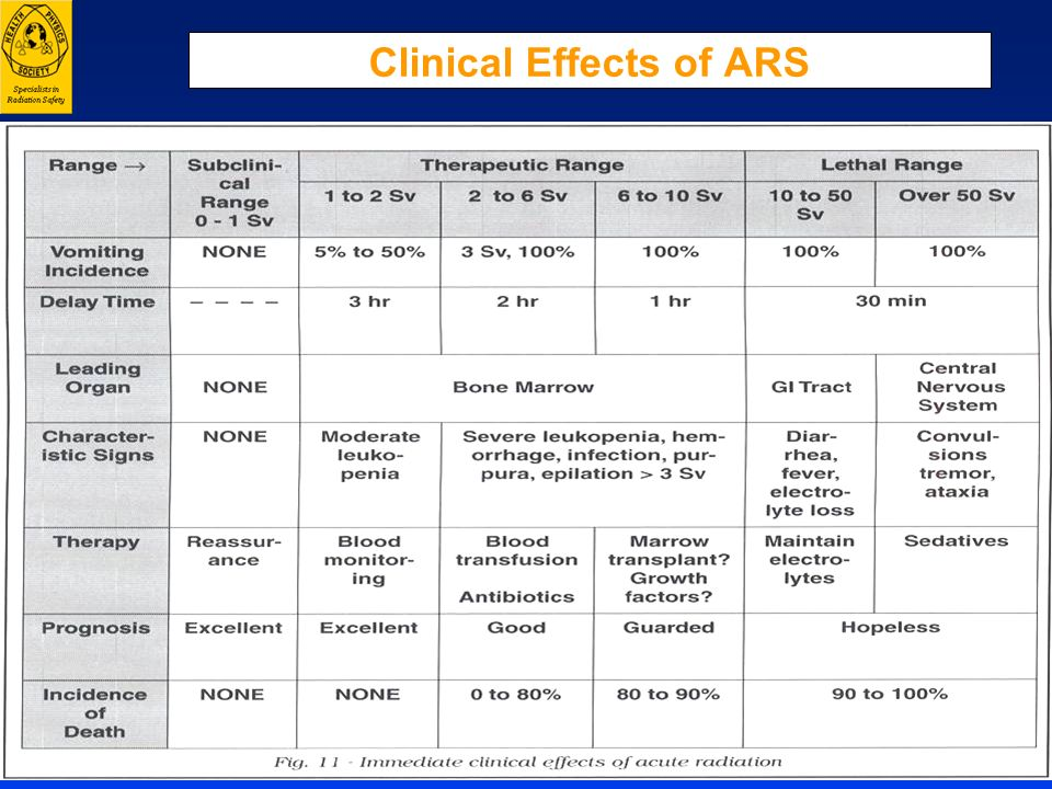 Clinical Effects of ARS