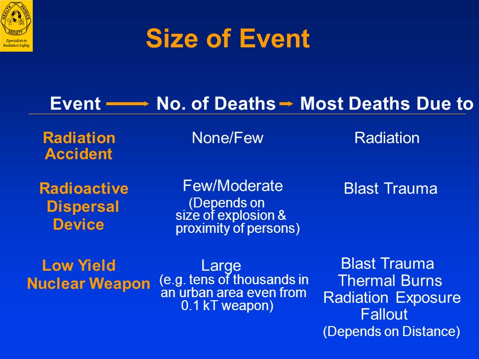 Size of Event Event No. of Deaths Most Deaths Due to Radiation
