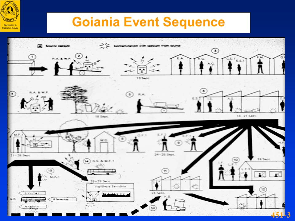 Goiania Event Sequence