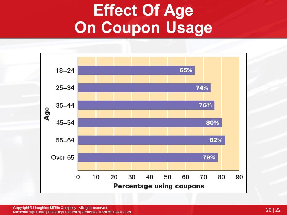 Effect Of Age On Coupon Usage