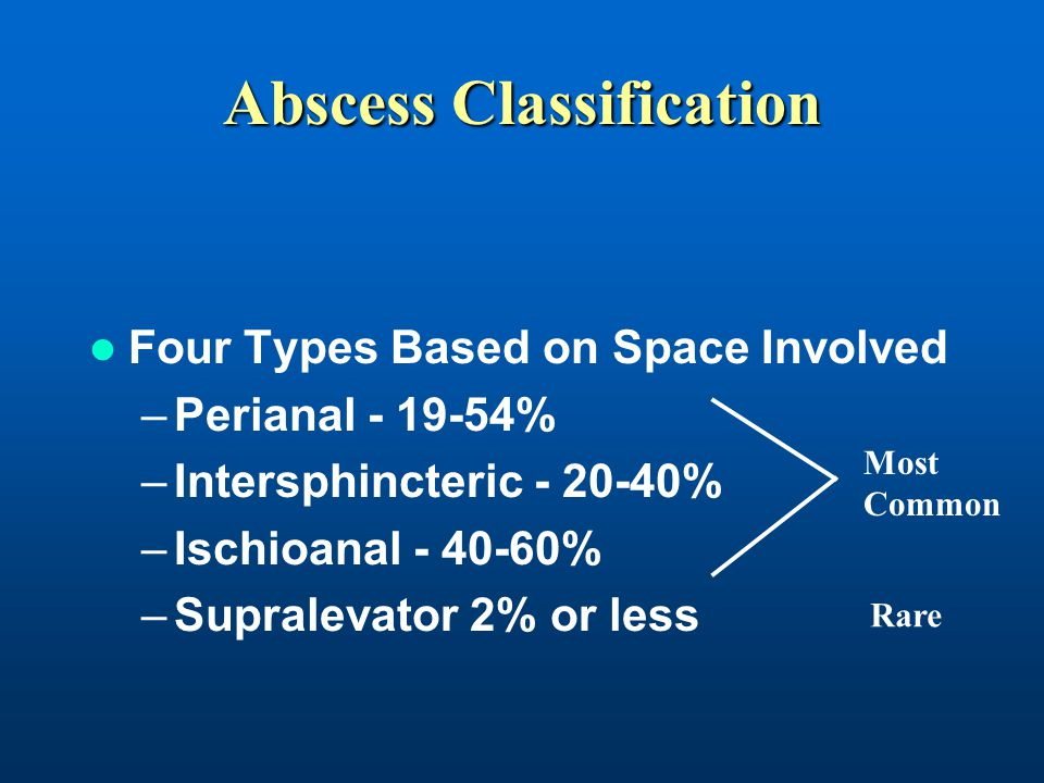 Abscess Classification