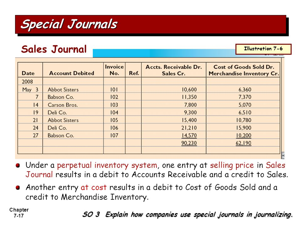Special Journals Sales Journal