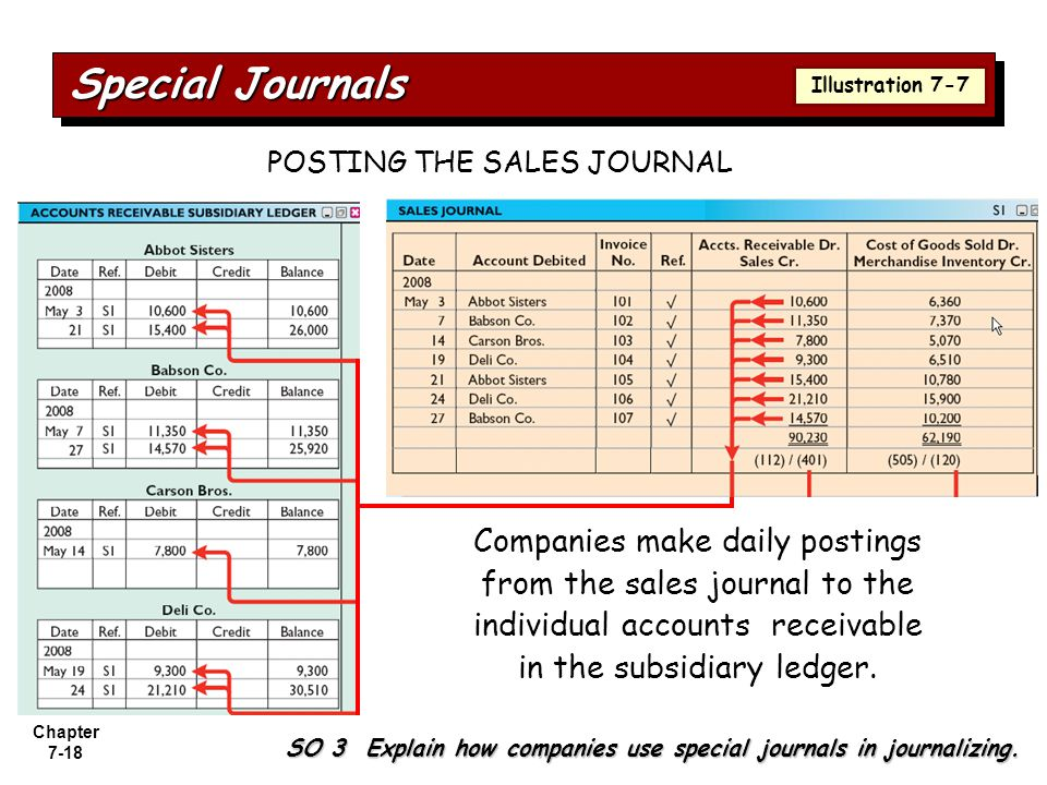 POSTING THE SALES JOURNAL