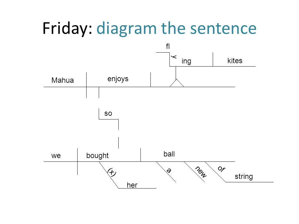 Dgp 10th grade week ppt download friday diagram the sentence ccuart Images