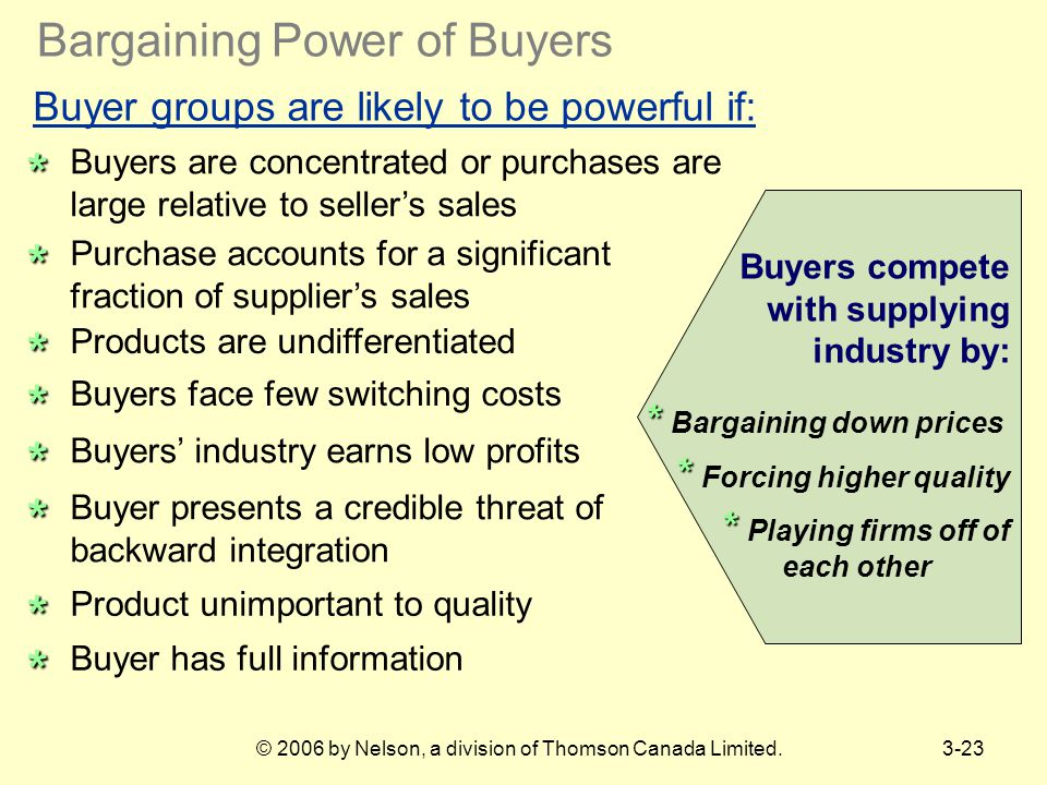 Bargaining Power of Buyers