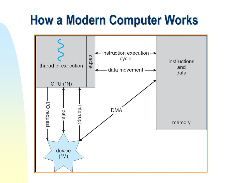 how computer works