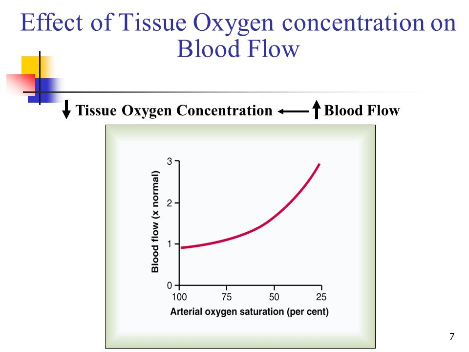 Effect of Tissue Oxygen concentration on Blood Flow