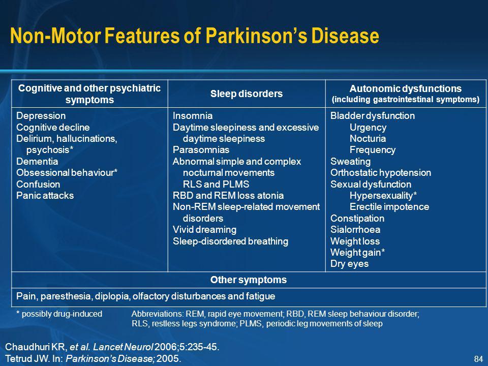 non motor symptoms of parkinson s disease ppt. Black Bedroom Furniture Sets. Home Design Ideas