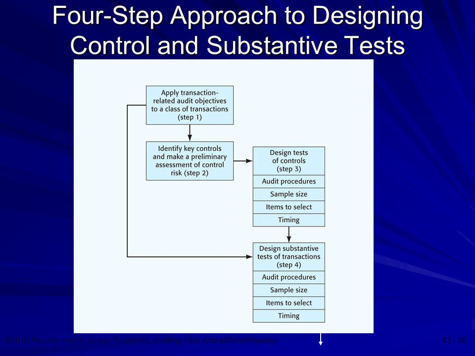 Four-Step Approach to Designing Control and Substantive Tests