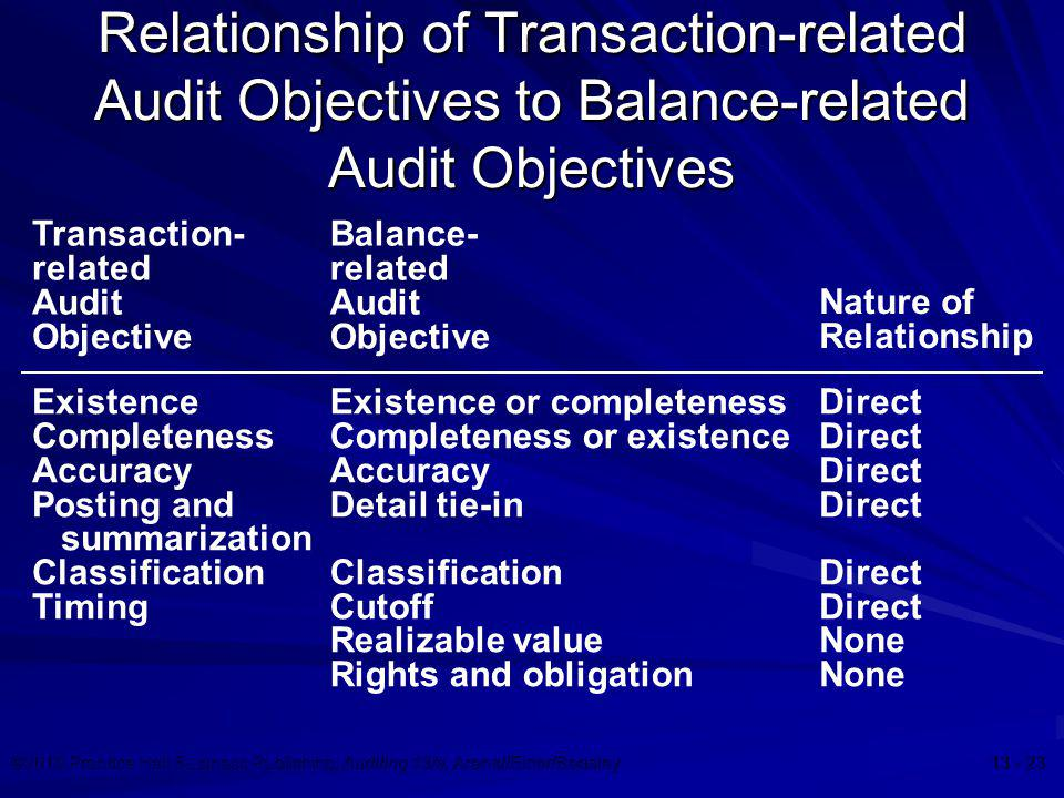 Relationship of Transaction-related Audit Objectives to Balance-related Audit Objectives