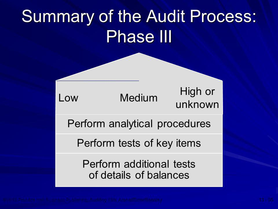 Summary of the Audit Process: Phase III