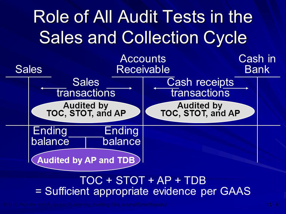 Role of All Audit Tests in the Sales and Collection Cycle