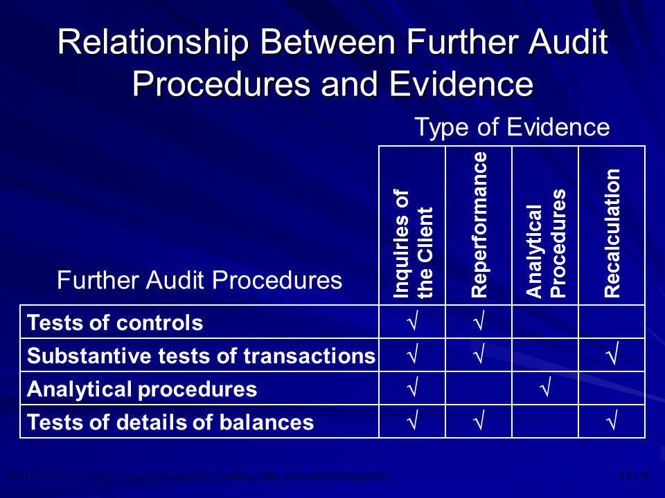 Relationship Between Further Audit Procedures and Evidence
