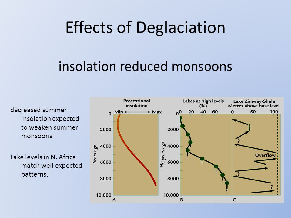 insolation reduced monsoons