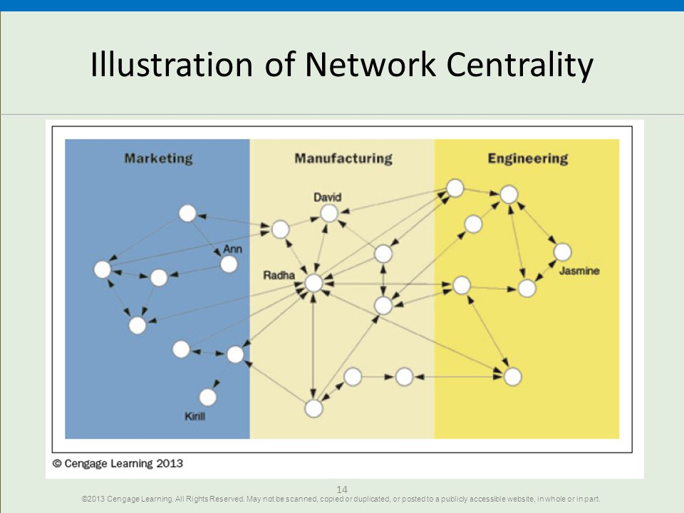 Illustration of Network Centrality