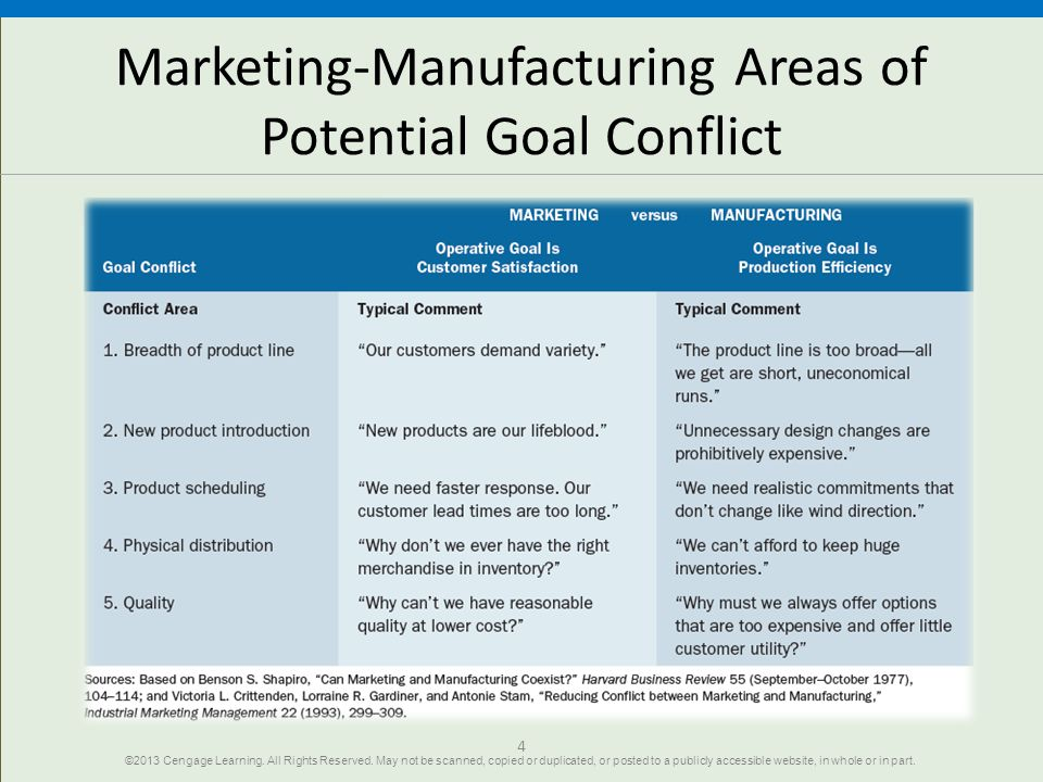 Marketing-Manufacturing Areas of Potential Goal Conflict
