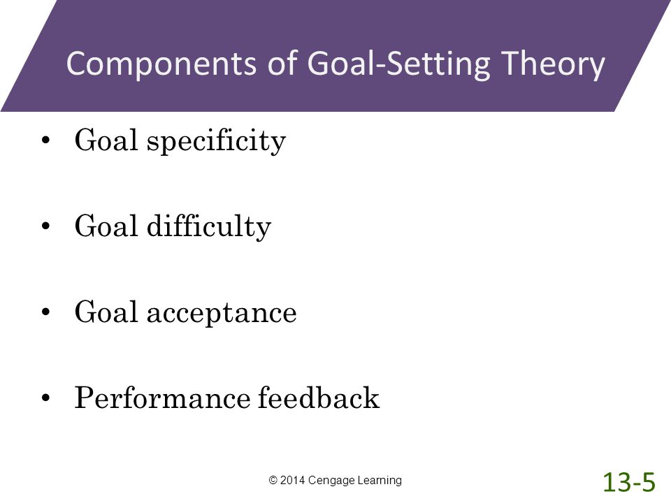 Components of Goal-Setting Theory