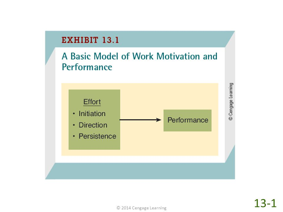 Exhibit 13-1 shows a basic model of the relationship of work motivation and performance. The first thing to notice about Exhibit 13-1 is that it displays a basic model of work motivation and performance. In practice, it's almost impossible to talk about one without mentioning the other. Not surprisingly, managers often assume motivation to be the only determinant of performance when they say things such as Your performance was really terrible last quarter. What's the matter Aren't you as motivated as you used to be In fact, motivation is just one of three primary determinants of job performance.
