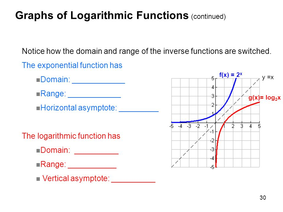 Exponential And Logarithmic Functions Ppt Download. Graphs Of Logarithmic Functions Continued. Worksheet. Domain And Range Of Logarithmic Functions Worksheet At Clickcart.co