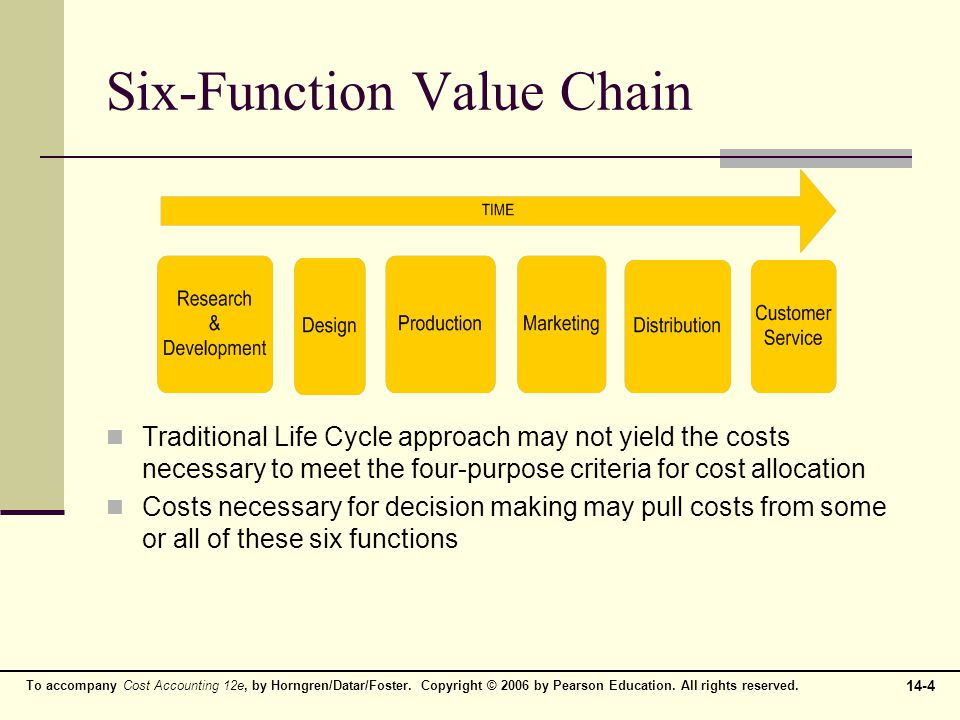 Six-Function Value Chain