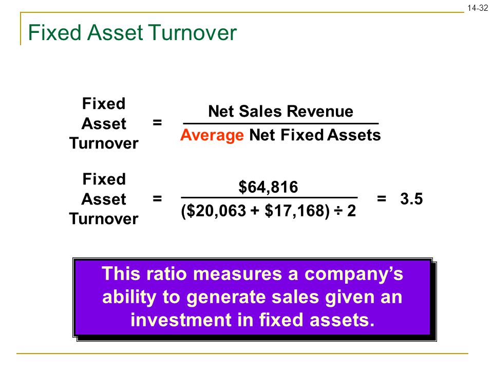 Net Sales Revenue Average Net Fixed Assets