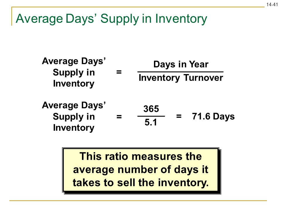 Average Days' Supply in Inventory