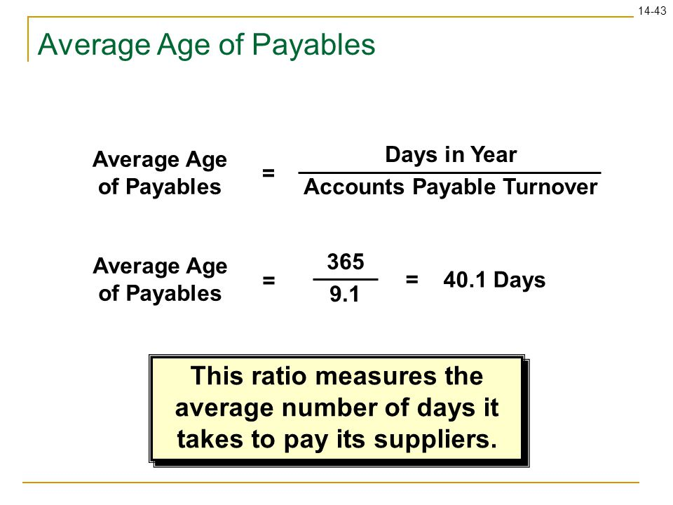 Average Age of Payables