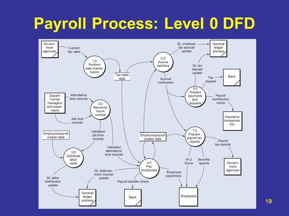 Hr Payroll Process Flowchart