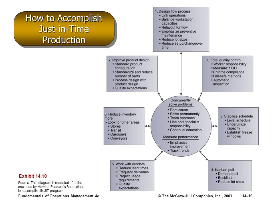 How to Accomplish Just-in-Time Production
