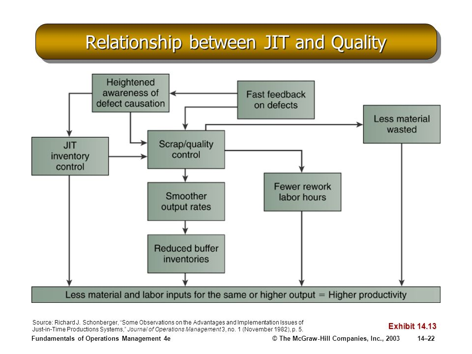 Relationship between JIT and Quality