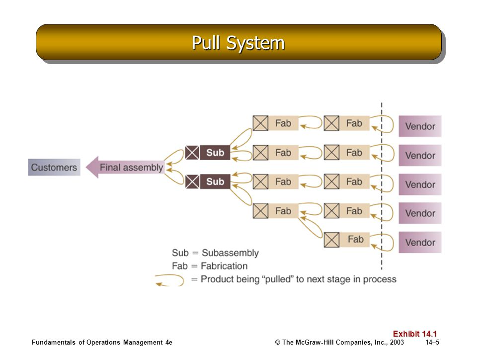 Pull System Fundamentals of Operations Management 4e Exhibit 14.1