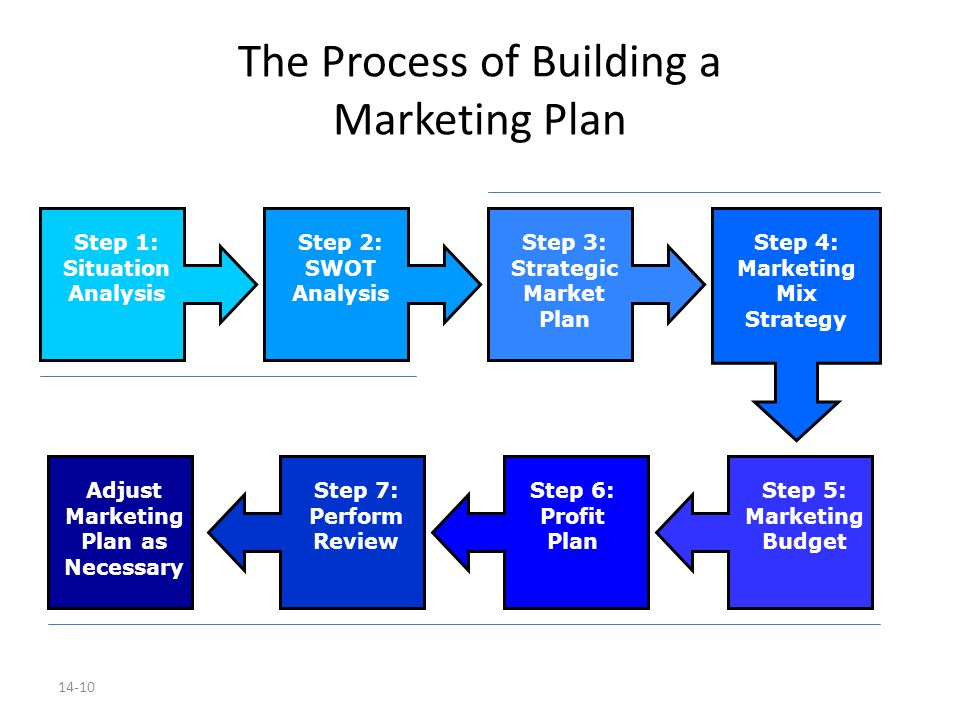 building a marketing plan ppt download