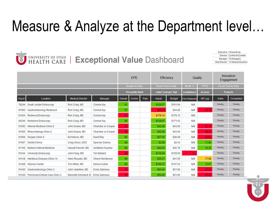 University of Utah Healthcare Value Management System Bob