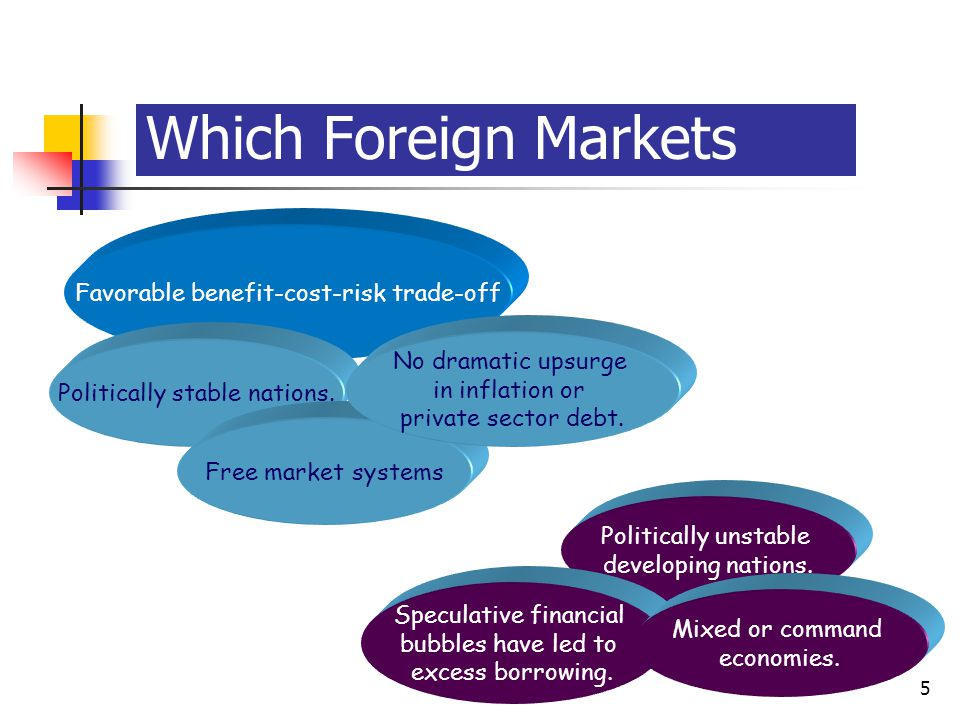Which Foreign Markets Unfavorable Conditions