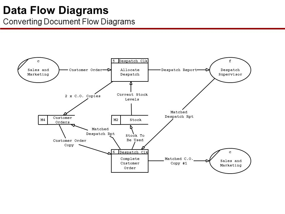 Stock Data Flow Diagram Search For Wiring Diagrams
