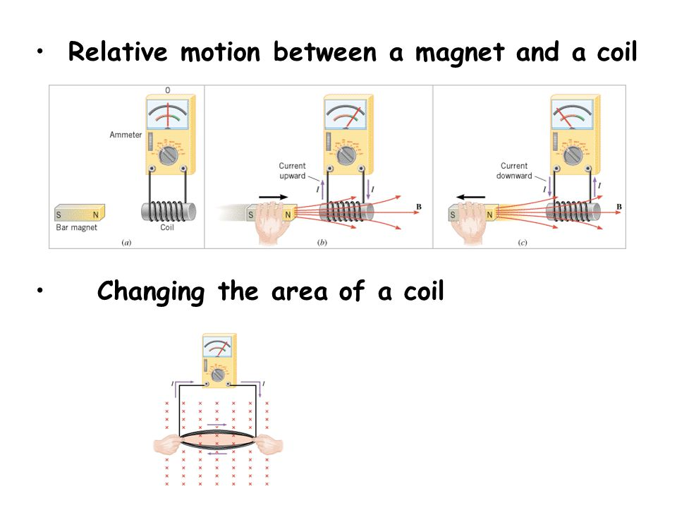 Relative motion between a magnet and a coil