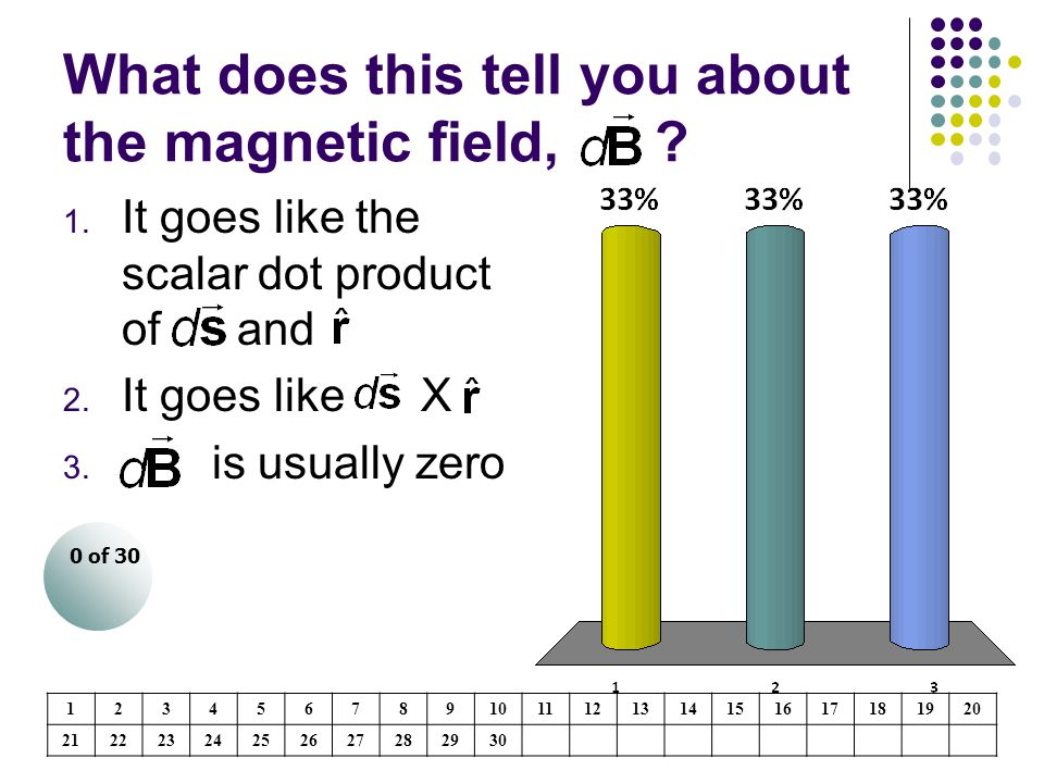 What does this tell you about the magnetic field,